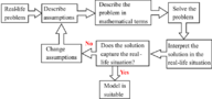 Problem Solving Strategies: Choose a Function Model