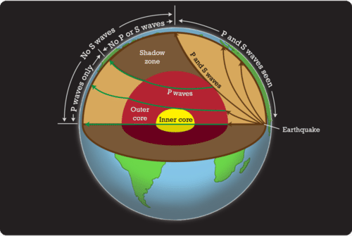 The properties of seismic waves allow scientists to understand the composition of Earth's interior