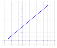 Equations of Lines from Graphs