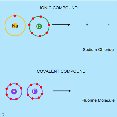 Covalent and Ionic Bonding