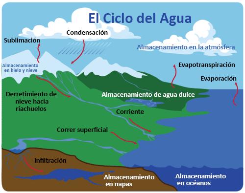 Ciclo Del Agua Ck 12 Foundation