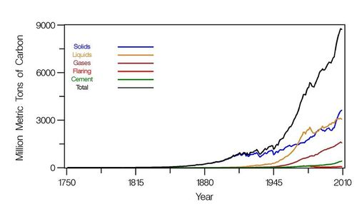 Graph representing sources of carbon dioxide emissions over time