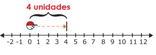 Resultado de imagen para recta numerica