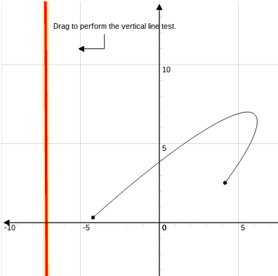 Functions: Vertical Line Test
