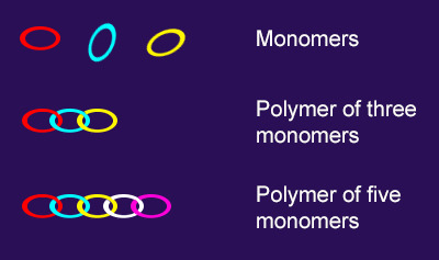 Carbon Monomers and Polymers Ask Answer Learn Table