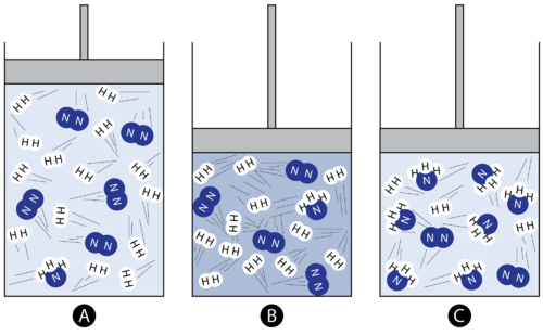 Compressing a mixture of nitrogen and hydrogen creates more ammonia