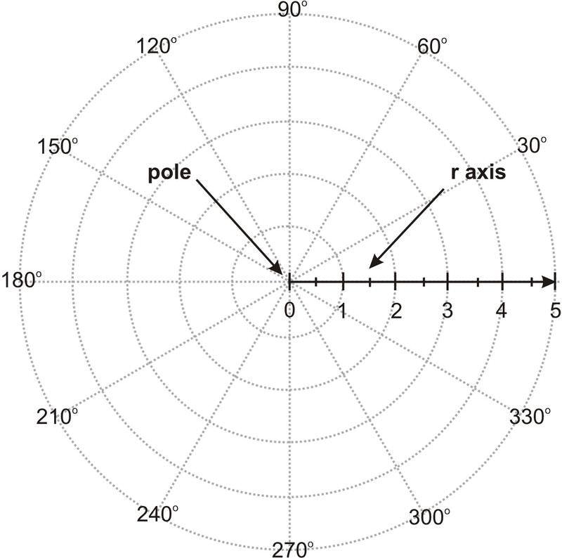 Plot Polar Coordinates Read Trigonometry Ck 12 Foundation