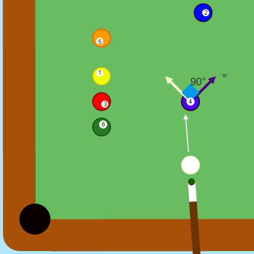 Angle Classification: Angles in the Game of Pool