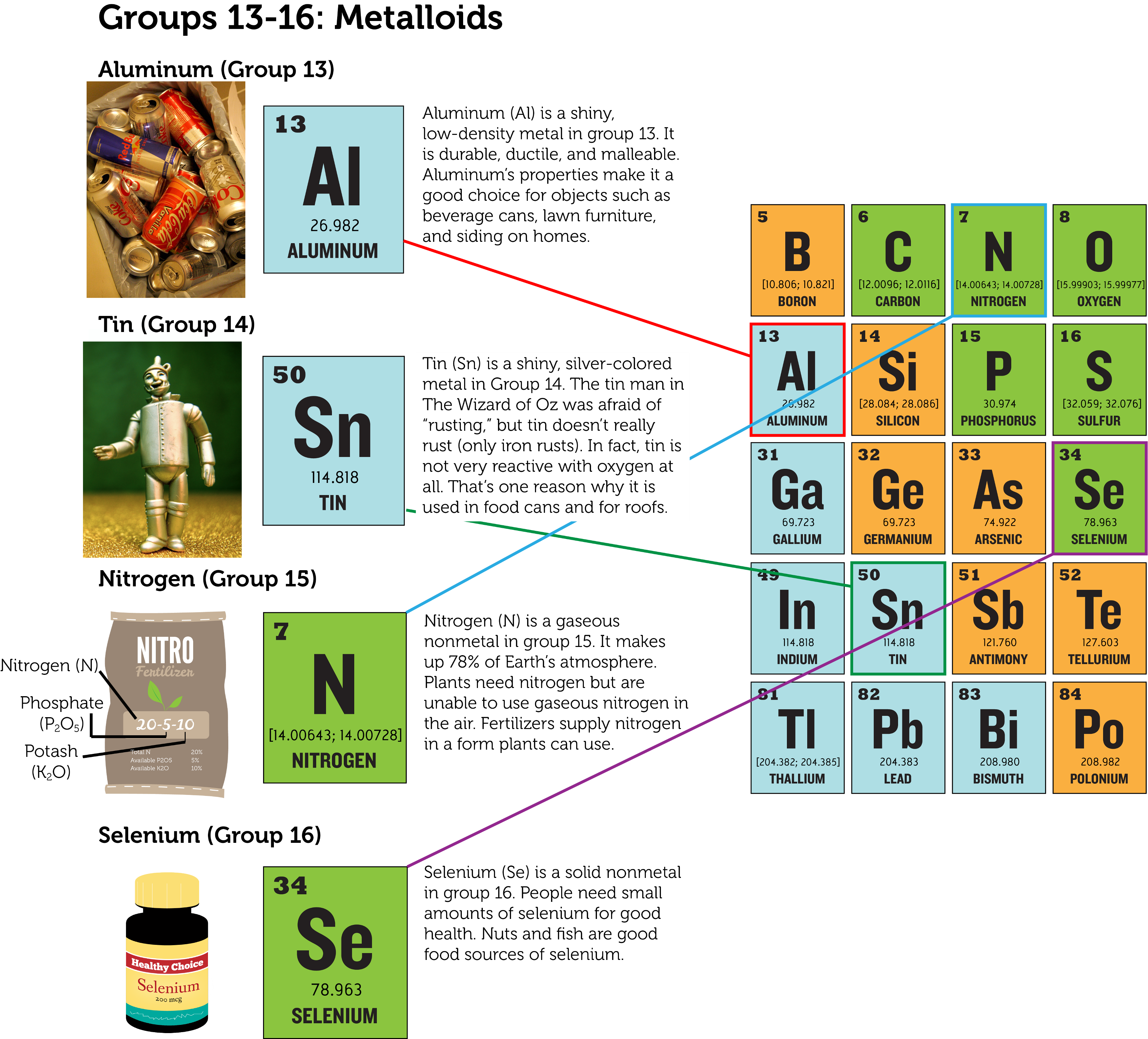 Periodic table of elements group 13 for 13 periodic table
