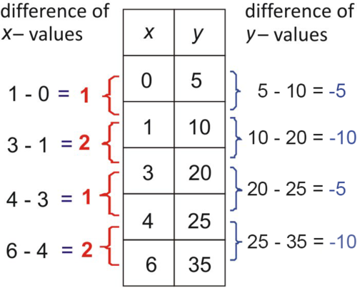 Linear, Exponential, and Quadratic Models | CK-12 Foundation