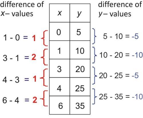Identifying Function Models ( Read )   Algebra   CK-12