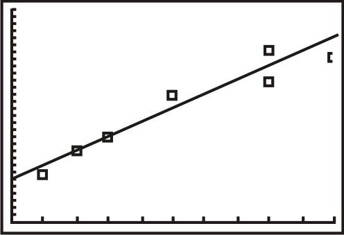 in choosing the best fitting line through a set of points in linear regression we choose the one wit In linear regression, we fit the least squares line to a set of values (or points on a scatterplot)  in choosing the best-fitting line through a set of points in linear regression, we.