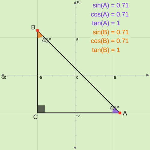 Find the Sine, Cosine and Tangent