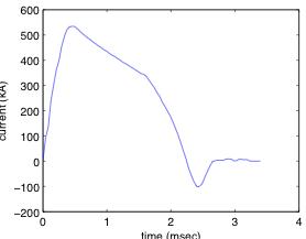 Plot of railgun current versus time