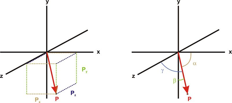 Vector Direction