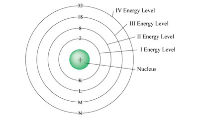 Energy Level Quiz - MS PS