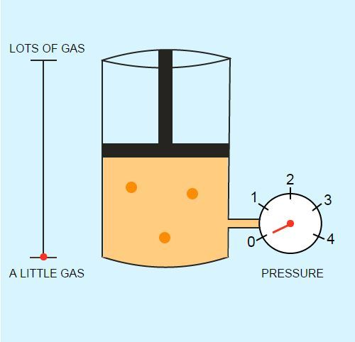 Factors Affecting Gas Pressure: Amount of Gas