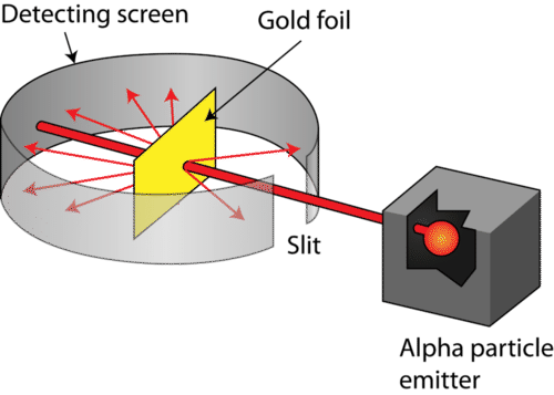Rutherford's experiment of shooting alpha particles at gold foil