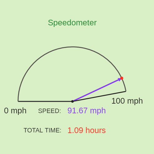 Speedometer for Inverse Variation Models