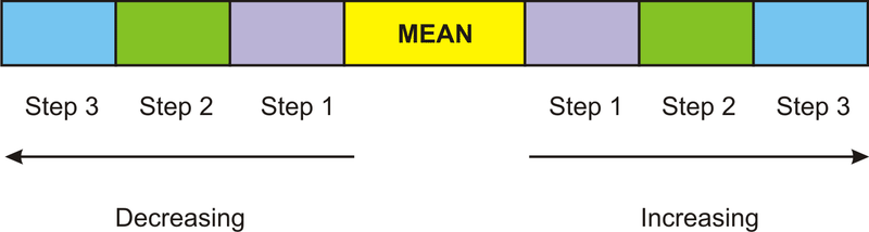 Calculating the standard deviation ck 12 foundation if we consider the spread of the data away from the mean which is measured using standard deviation as being a stepping process then 1 step to the right ccuart Image collections