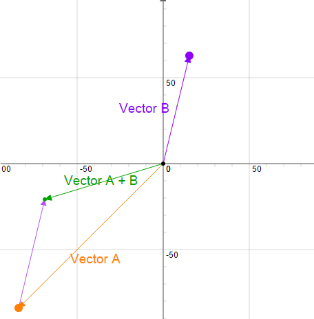 Visualizing Vector Addition