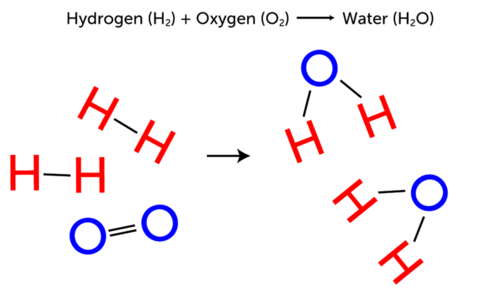 Reaction of hydrogen and oxygen to form water