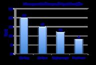 Interpret Given Bar Graphs