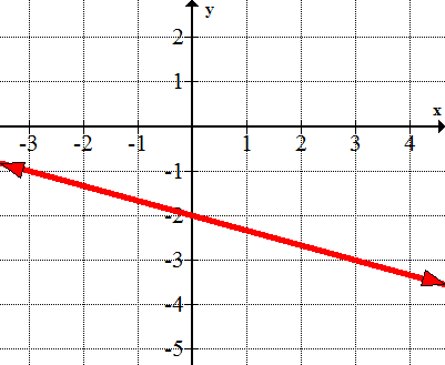 Graphical Solutions to Systems of Inequalities