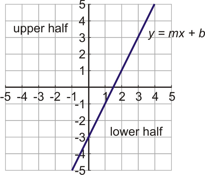 Linear Inequalities in Two Variables – Graphing Inequalities on a Coordinate Plane Worksheet