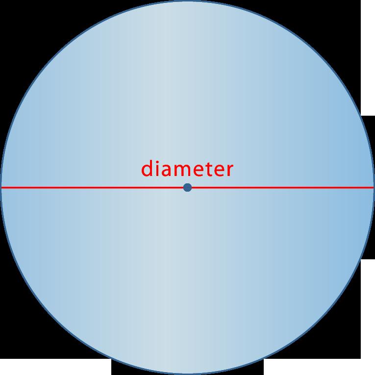 Circumference of a Circle   CK-12 Foundation