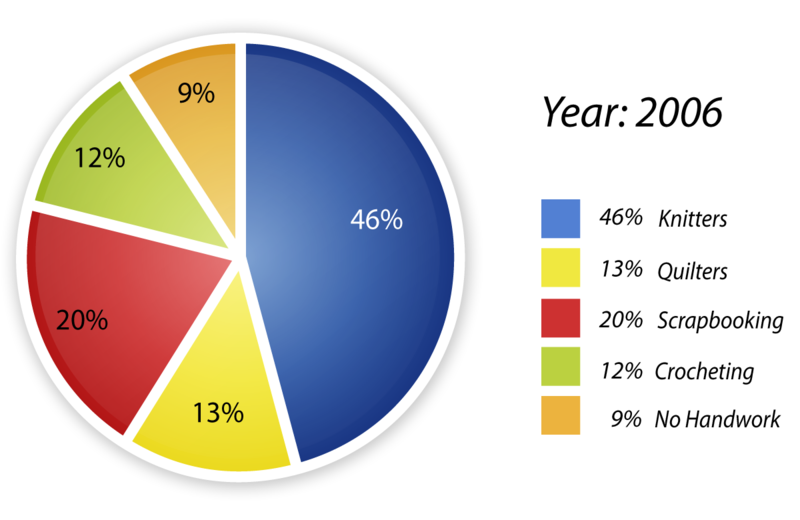 Circle Graphs to Display Data | CK-12 Foundation