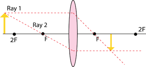 Image formed by a convex lens