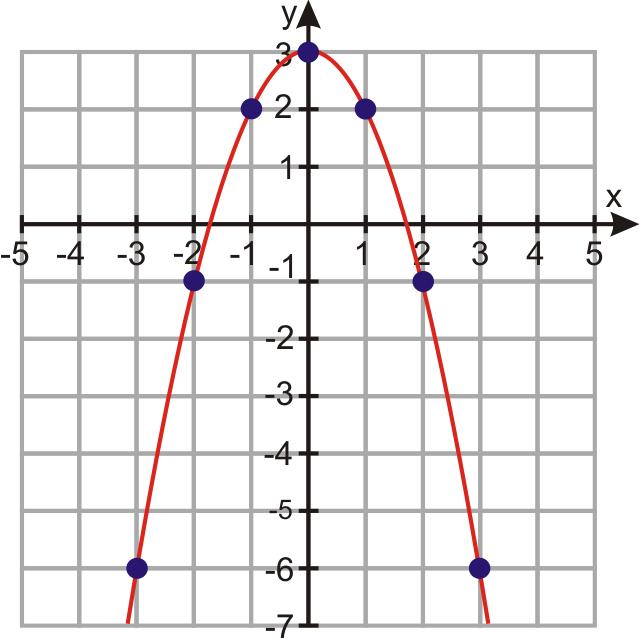 parabola graph - photo #31