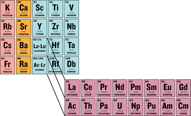 Lanthanides and actinides ck 12 foundation we will expand a tiny portion of the periodic table below to show what happens to some of the electron configurations in the lanthanide and actinide series urtaz Image collections
