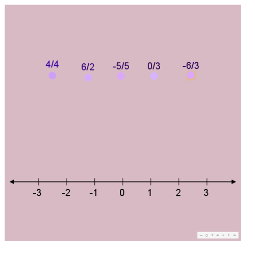 Equivalent Fractions: Fractions on the Number Line