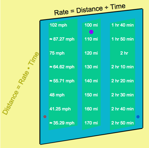 Formulas for Problem Solving: Finding Distance, Rate, and Time
