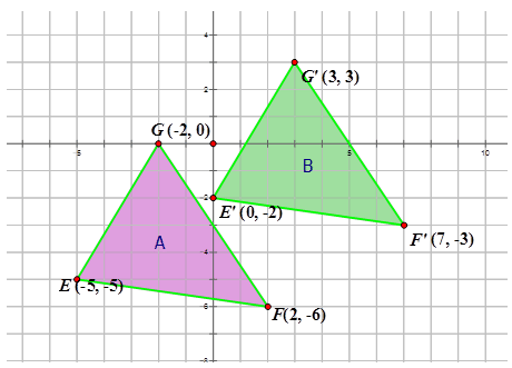 Graphs Of Translations Ck 12 Foundation