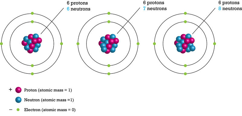 Diagram of carbon isotopes 12, 13, and 14