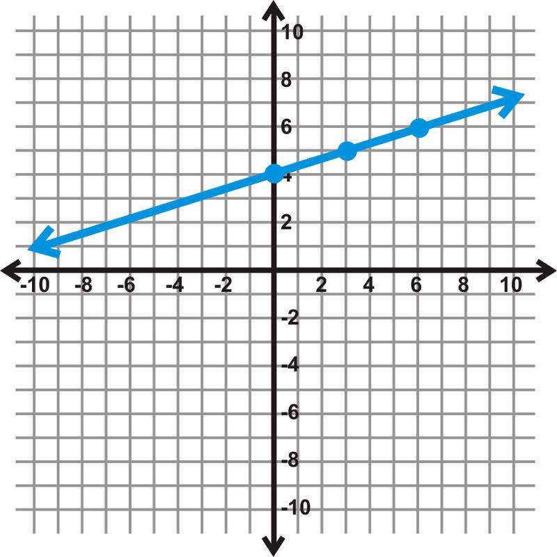 Graph A Line In Slope Intercept Form Ck 12 Foundation