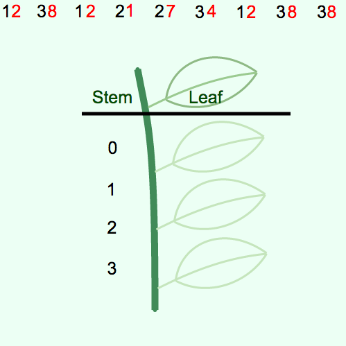 Stem- and- Leaf Plots