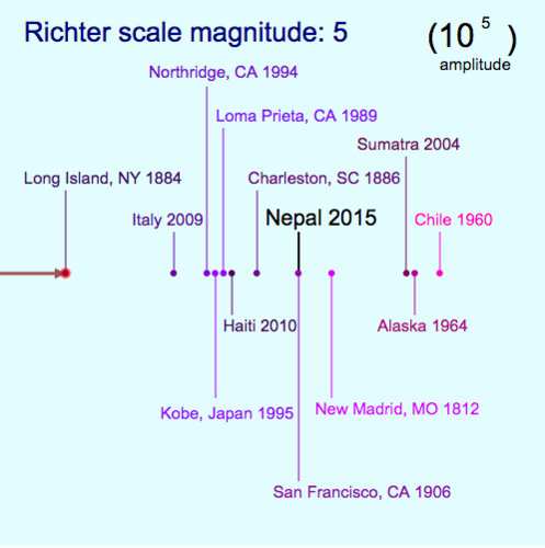 Scientific Notation: Richter Scale Exponents