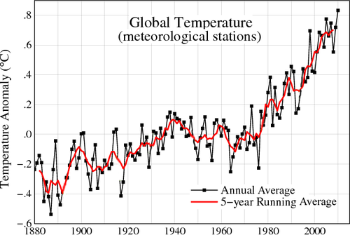 Annual temperature over the last 100 years