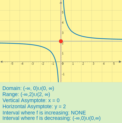 Analyzing a rational function