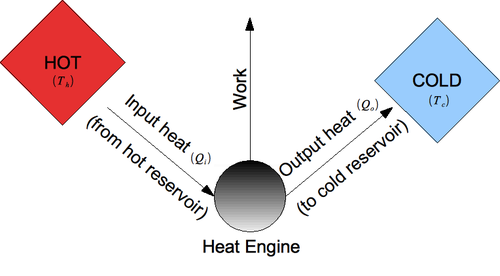 Dec 8: F- Heat Engine**