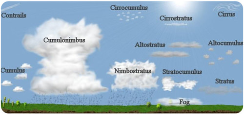 Picture showing classification of clouds