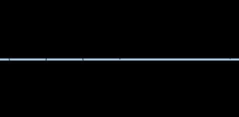 Amplitude of a transverse wave