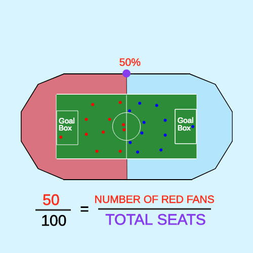 Percent Equation to Find the Base: Soccer Stadium