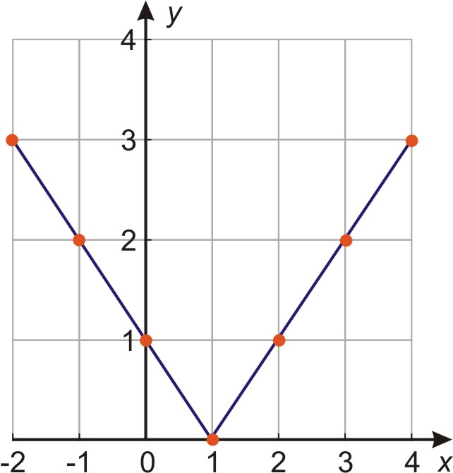 graphs of absolute value equations read algebra ck 12 foundation - Graphing Absolute Value Functions Worksheet