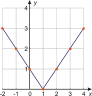 Graphs of Absolute Value Equations