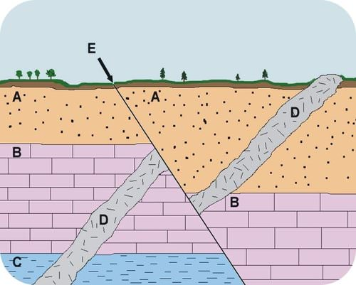 Example of a geologic cross section
